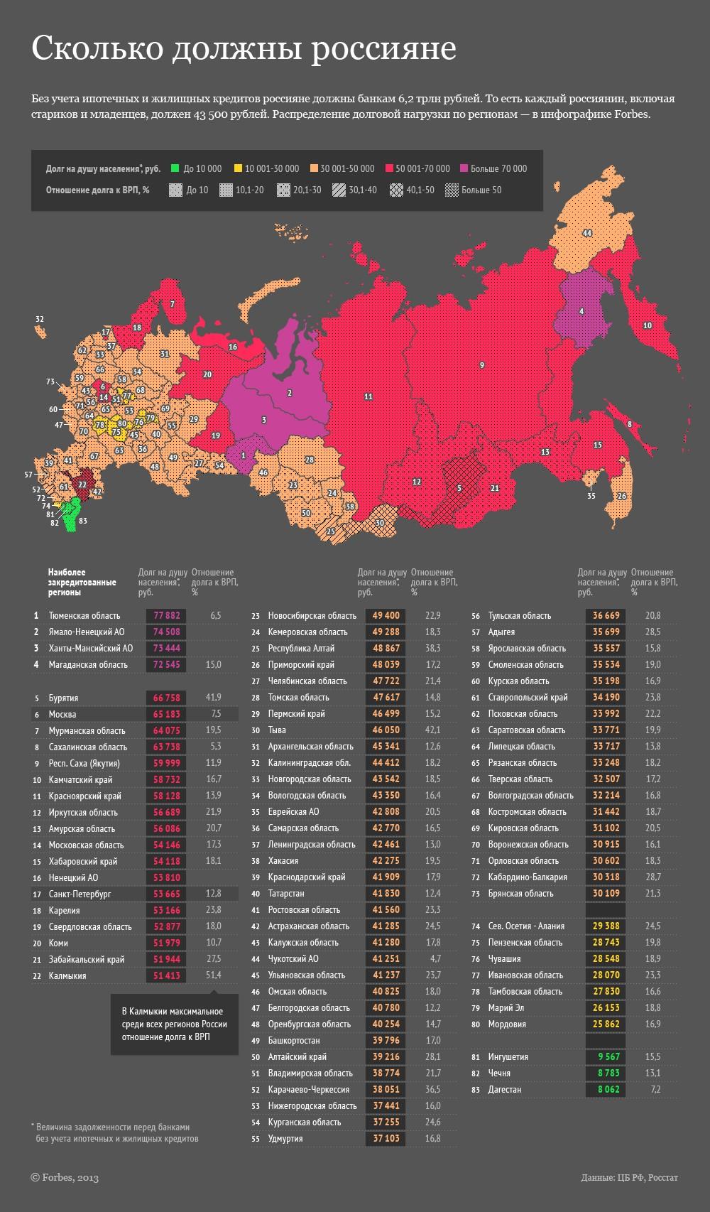 Долговая карта страны: где россияне активно живут в кредит