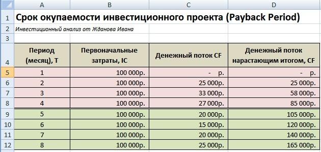 Расчет срока окупаемости проекта (PP) с помощью формул и в Excel