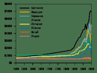 Страна нищих и богачей: в каких регионах самая большая разница в доходах населения