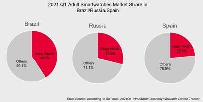 Zepp Health становится лидером рынка в Бразилии, России и Испании