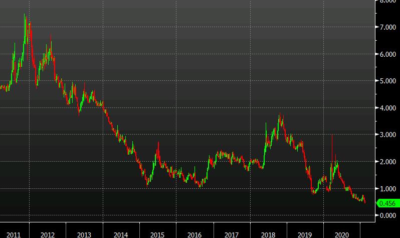 Европейские фондовые индексы торгуются разнонаправленно