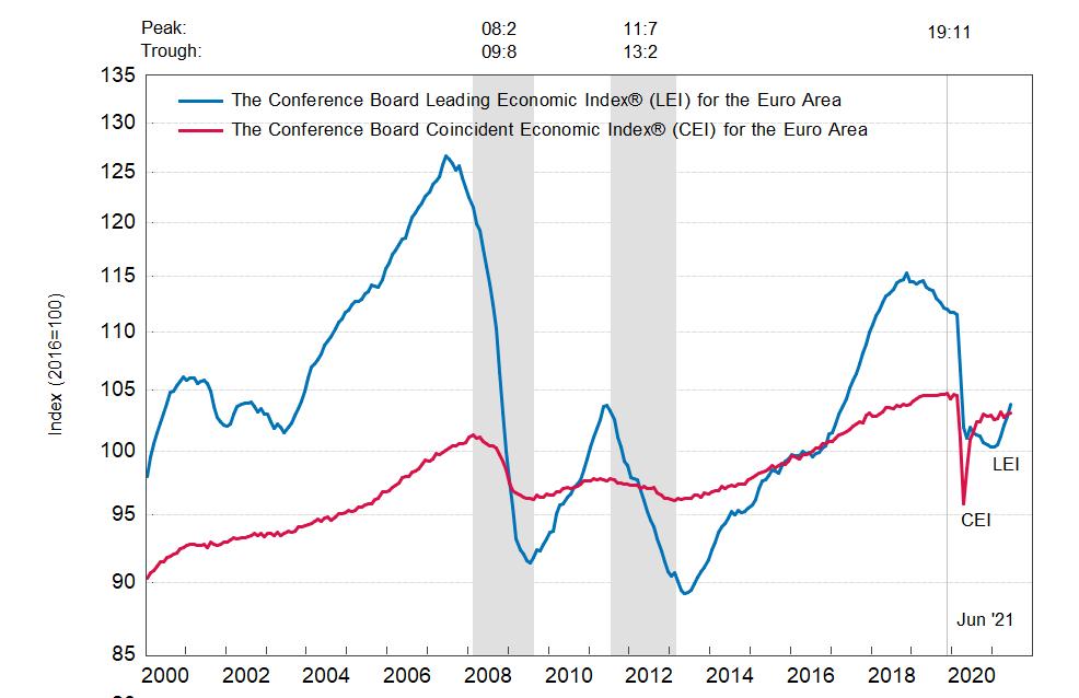 Еврозона: ведущий экономический индекс заметно вырос в июне