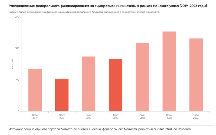 Определены наиболее крупные статьи расходов IT-бюджета малого бизнеса в РФ