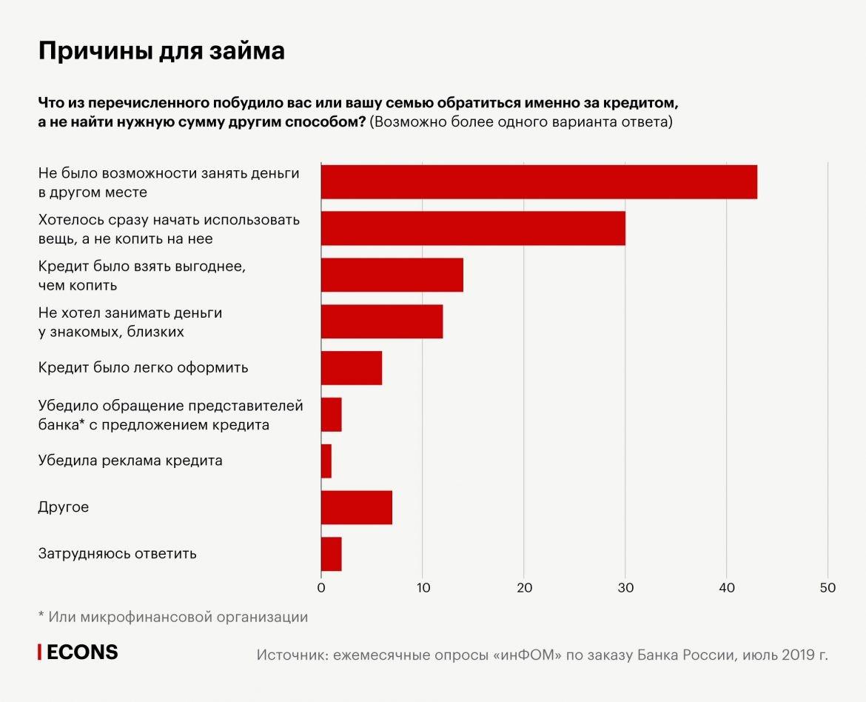 Россияне не могут рассчитаться по кредитам: новая статистика