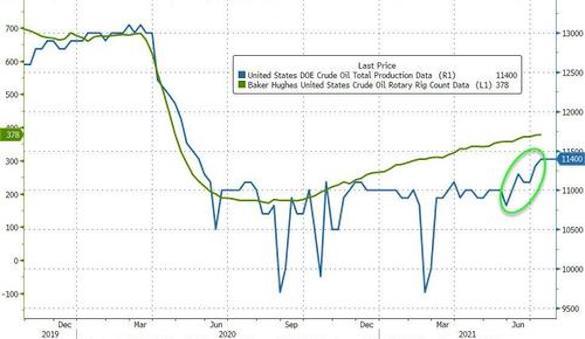 Сланец поднимает голову: В США начала резко расти добыча нефти