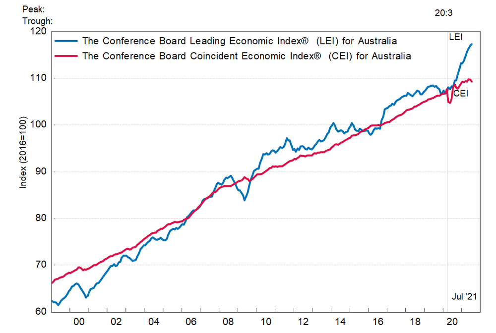 Австралия: ведущий экономический индекс немного вырос в июле