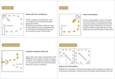 Новейшую модель циркулятора и очистителя воздуха 2-в-1 выпускает EPEIOS