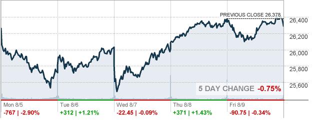 Обзор фондового рынка США за неделю