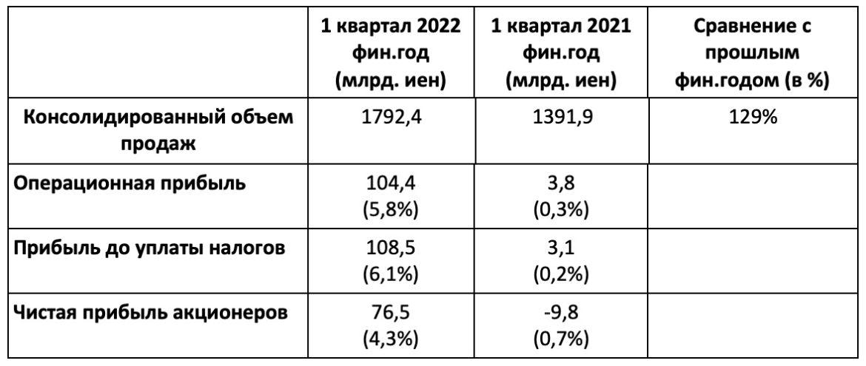 В I квартала 2022 финансового года консолидированный объем продаж Panasonic вырос на 29%
